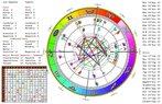 dogum haritasi natal chart